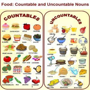 Comprar alimentos en ingl s vocabulario y expresiones b sicas for Las comidas en frances