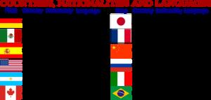 Nacionalidades y países