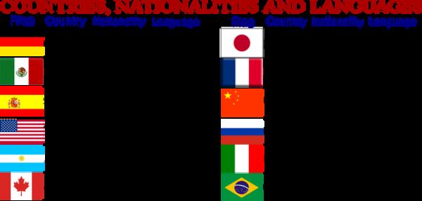 Nacionalidades Y Países Conócelas En Inglés Y Español