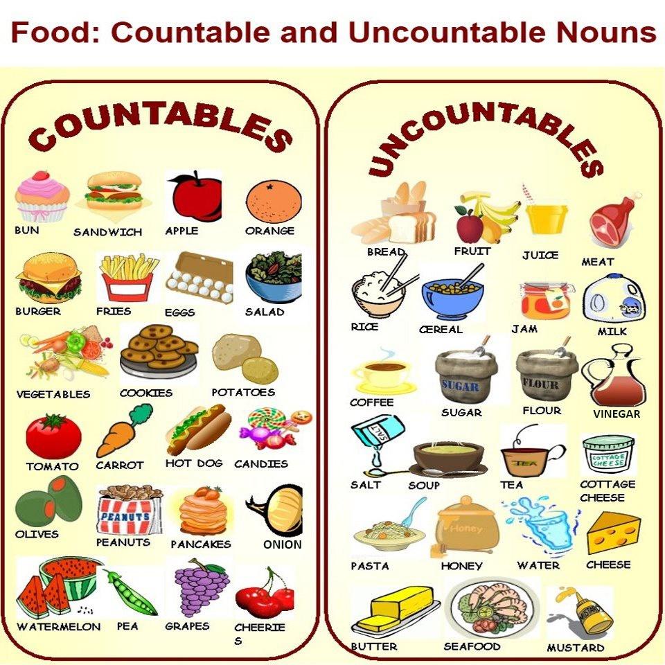 Comprar alimentos en ingl s vocabulario y expresiones b sicas for A comer en frances