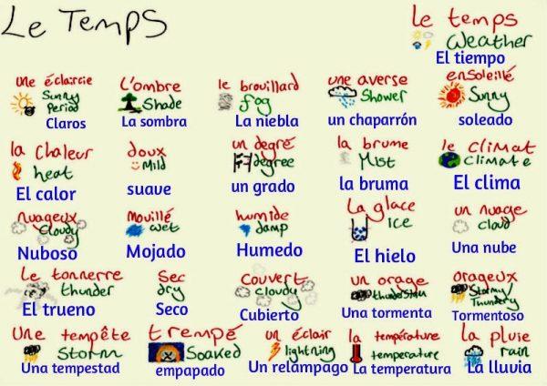 El Clima En Francés Vocabulario Y Frases Más Utilizadas