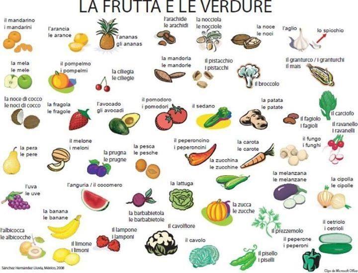 Frutas Y Vegetales En Italiano Vocabulario útil Para Aprender