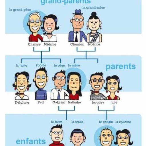los miembros de la familia